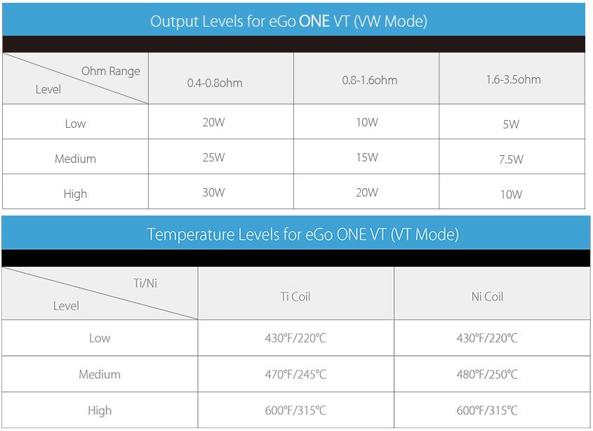 Crépitement contrôle de température Résistance Ti (0,4 Ohm) Onevtlevel