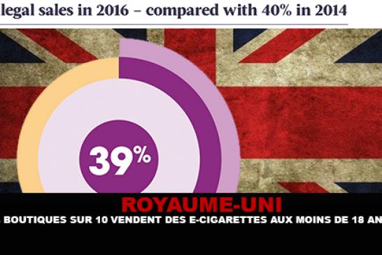 ROYAUME-UNI : 4 boutiques sur 10 vendent des e-cigarettes aux moins de 18 ans.